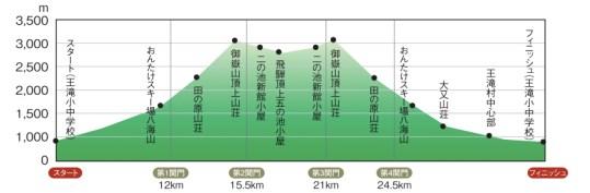 OSJ おんたけスカイレースの高低図。大会ウェブサイトより。