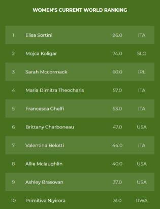 WMRA_Women_Ranking_2021