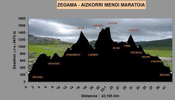"""Résultat de recherche d'images pour """"profil zegama"""""""