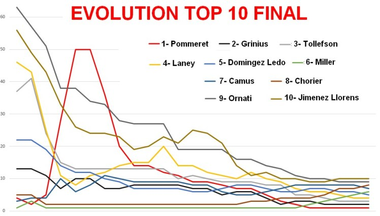 evolution top10 final
