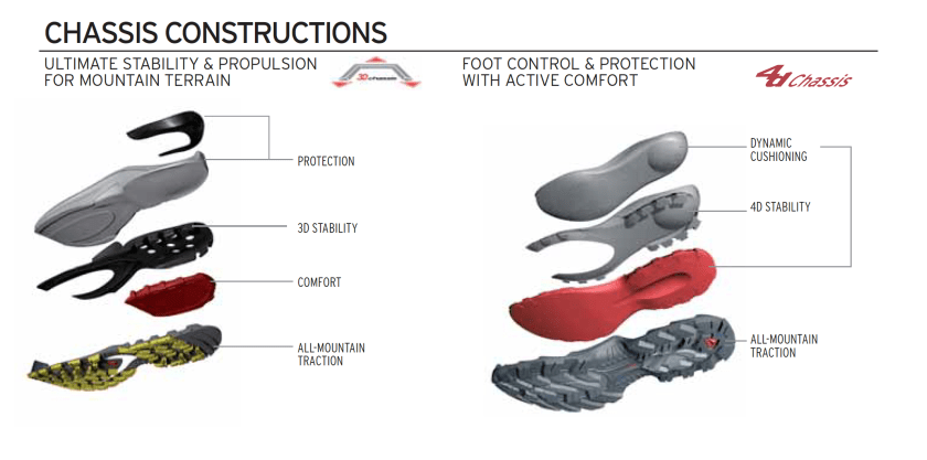 Salomon 3D Chassis Technology XA Pro 3D