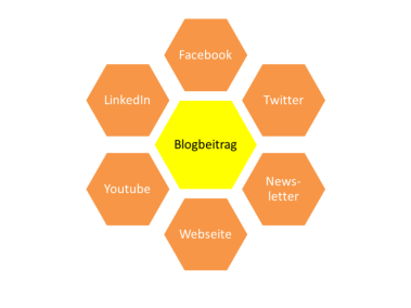 360-Grad flächendeckend kommunizieren über Facebook, Twitter, Newsletter & CO