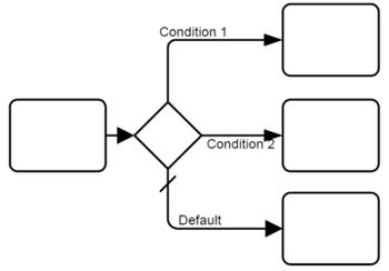 Figure10-105-exclusive-veri-tabanlı karar ağ geçidi-ornek-olmayan-iç-indicator.png