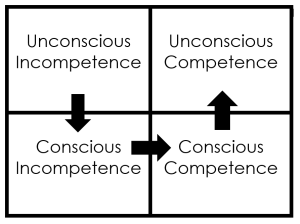 4 Levels of Competence