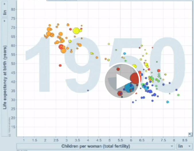 DataViz1 (Hans Rosling)