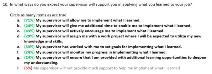 Post-Training Evaluation - Supervisor Support Responses