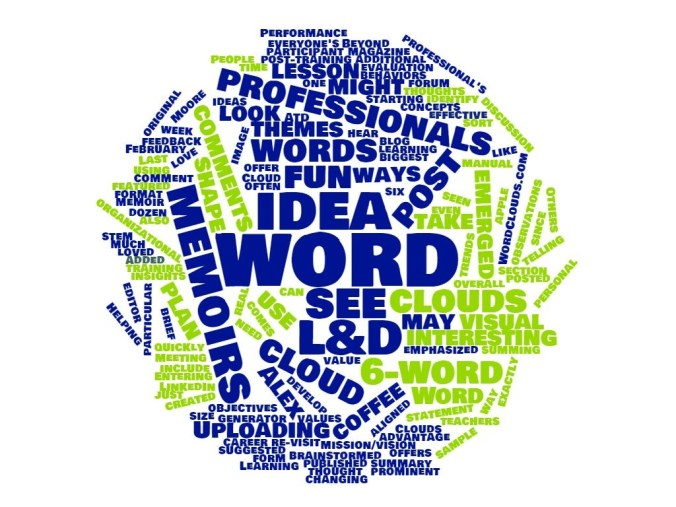 Word Cloud - Blog Post
