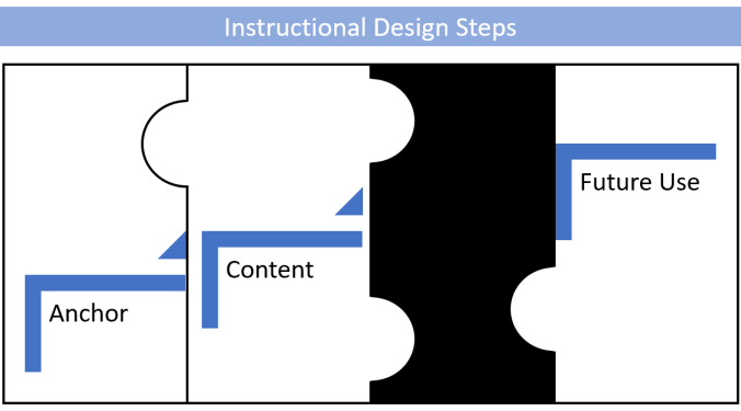 Instructional Design Steps Puzzle 2 (PPT)