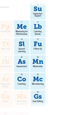 Periodic Table of eLearning: Liquids
