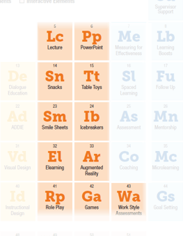 Radioactive elements of learning experiences