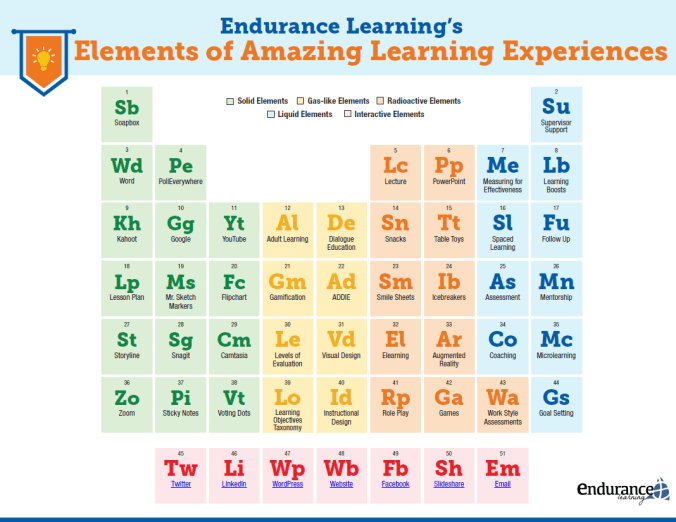 Amazing Learning: Periodic Table of Learning