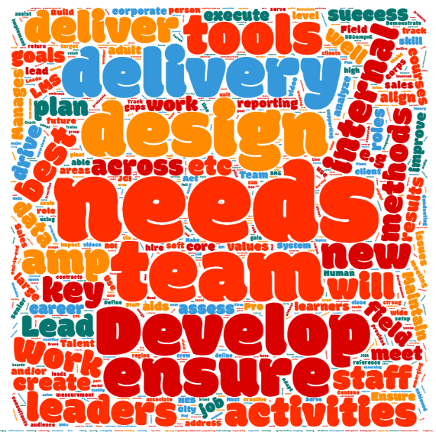 Word Cloud - Job Descriptions
