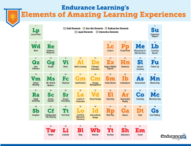 periodic table of amazing learning experiences