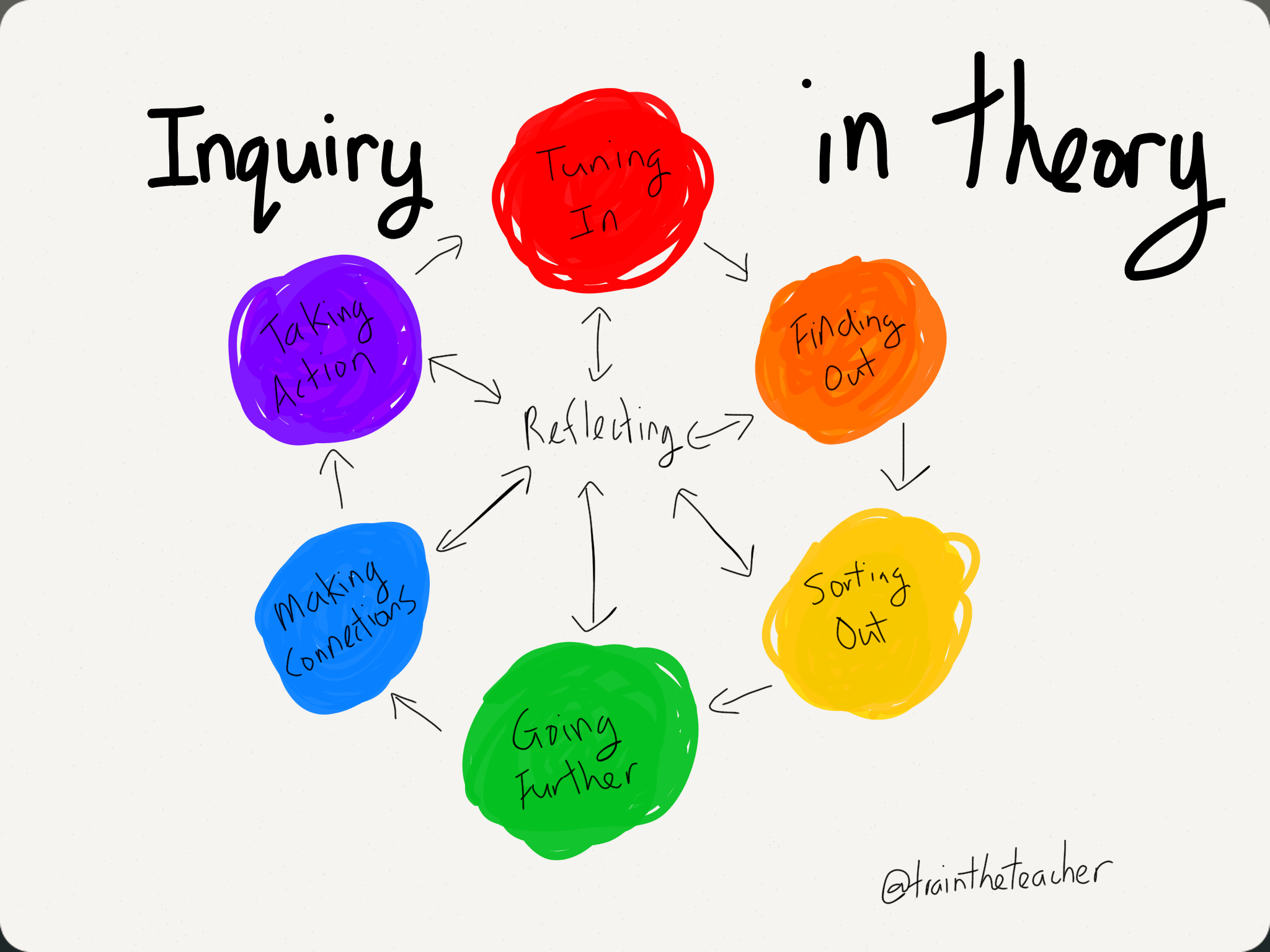 What Does Inquiry Look Like Teaching The Teacher