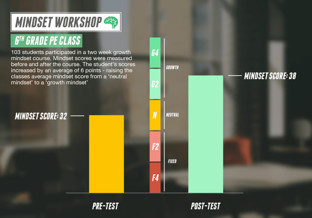 mindset workshop results