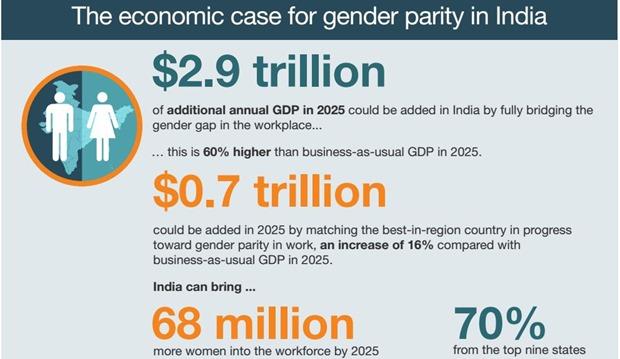 Image result for gender disparity in india