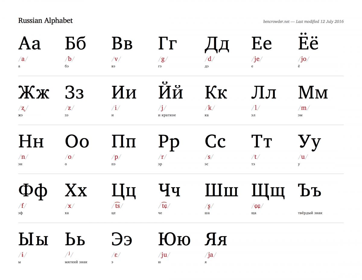 Ruso Basico Vocabulario Y Frases Utiles