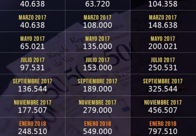 Salario y Cesta Ticket en Venezuela Mayo 2018 a Bs  2.555.500,00 (+Tabla)