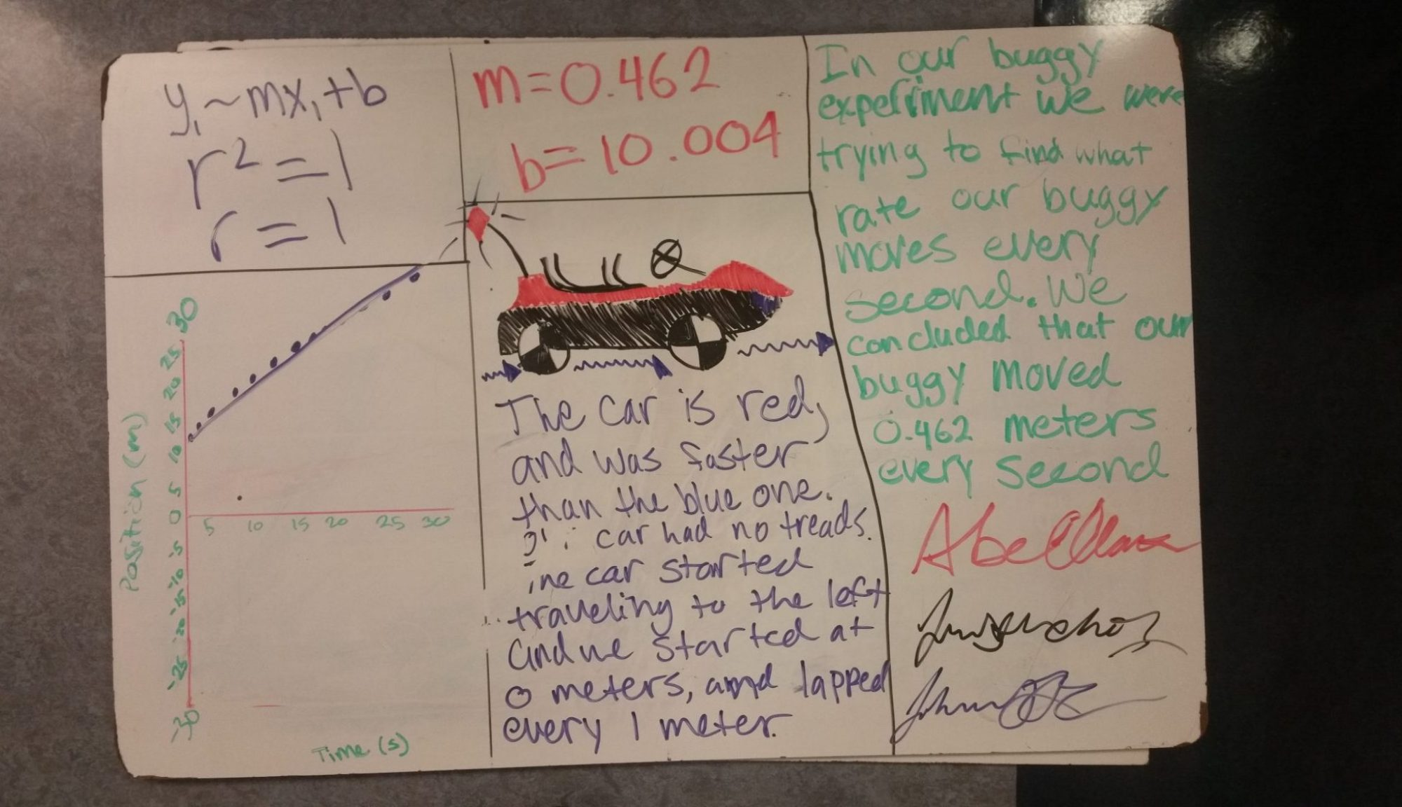 photo of another example whiteboard