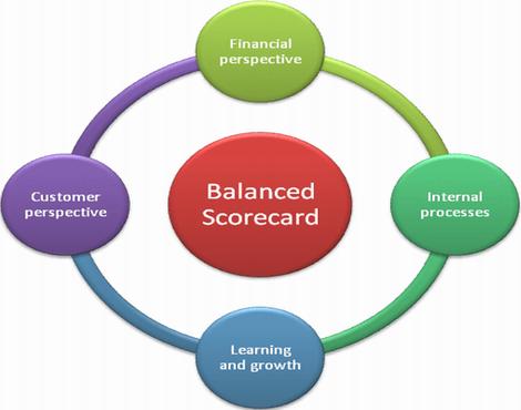 Thẻ điểm cân bằng là mô hình đo lường hiệu quả hoạt động có tích hợp thêm các chỉ số không thuộc về tài chính.