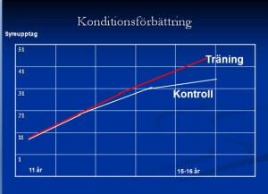 Konditionsförbättring hos konditionstränande ungdomar och en kontroll