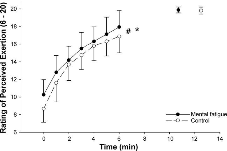 I grafen här ovan ser vi skillnader i upplevd ansträngning hos de olika individerna och generellt sett är den högre hos de som utsatts för den mentala påfrestningen före cyklandet.