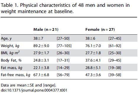 Utgångsvärden för deltagarna i studien