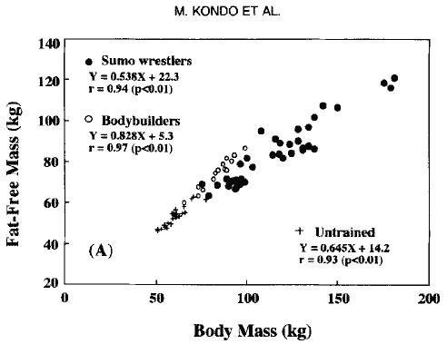 Andelen fettfri massa hos sumobrottare, kroppsbyggare och kontrollpersoner