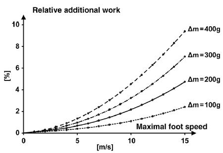 Grafen visar hur mycket extra arbete man får utföra med skor av olika vikt i förhållande till hur fort fötterna rör på sig.