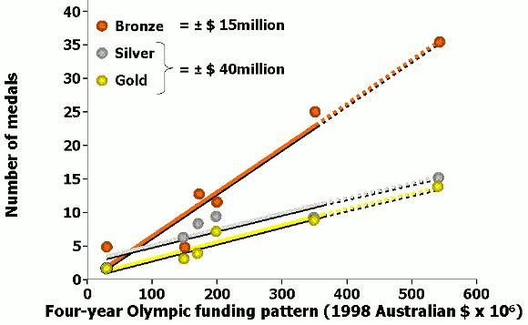Mängden medaljer i förhållande till mängden pengar som gavs till idrotten inför OS
