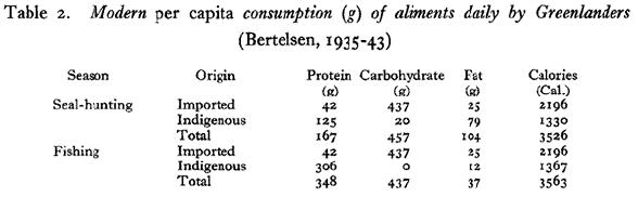 Energifördelningen hos eskimåer i Kanade omkring 1940. En större import av mat innebar att eskimåerna började äta mer kolhydrater.