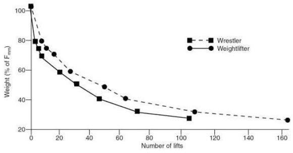 Skillnaden i muskeluthållighet mellan tyngdlyftare och brottare