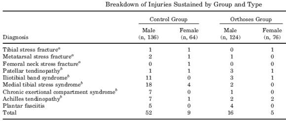 De individuella skadorna i de två grupperna