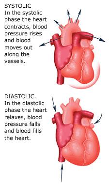 vad är blodtryck