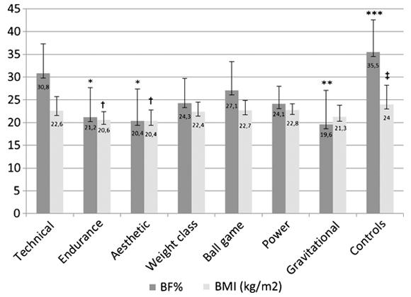 Sambandet mellan BMI och faktiska kroppsfettnivåer hos elitidrottare i olika typer av idrotter och en kontrollgrupp