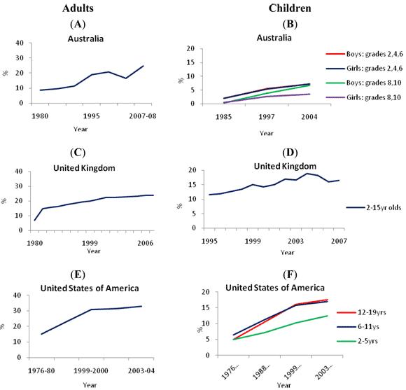 Data över hur övervikten ökat i Australien, England och USA mellan 1980 och 2006
