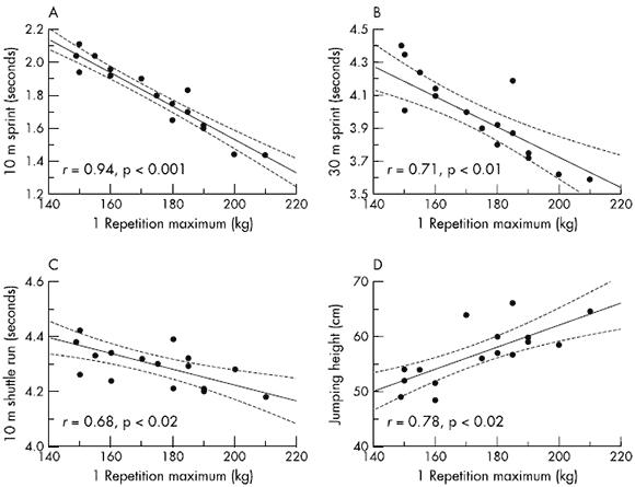 Korrelationen mellan maxstyrka i knäböj och 10 m sprint, 30 m sprint och 10 m shuttle run och vertikalhopp