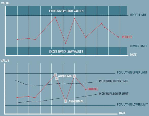 Exempel på hur en idrottares blodtester kan vara vid doping
