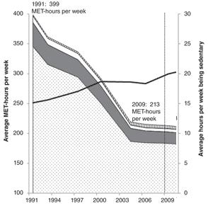 Förändring i fysisk aktivitet i Kina de senaste 20 åren