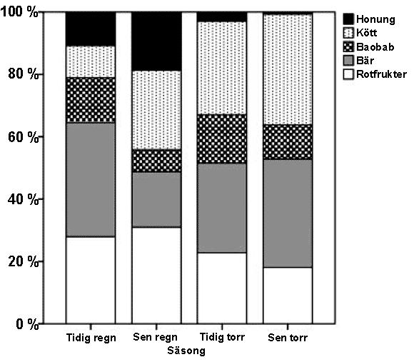 Fördelningen av mat i vikt under olika årstider i Hadza