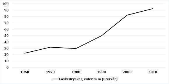 Trend i läskförsäljning över tid i Sverige