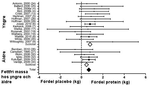 Proteinpulver är bättre än placebo för att öka i muskelmassa