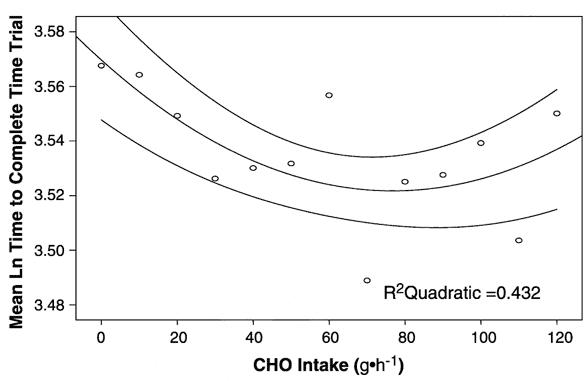 Skillnaden i prestationsförbättring med olika mängder kolhydrater i sportdrycken