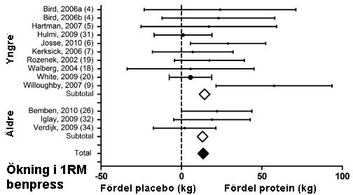 Skillnaden i förbättring av maxstyrka hos de som fick proteinpulver och de som fick placebo