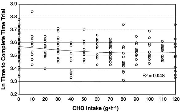 Förändringen i prestation beroende på hur mycket kolhydrater som deltagarna fick dricka innan testerna.
