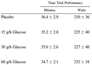 Skillnaden i prestation hos cyklisterna beroende på hur mycket kolhydrater de fick dricka