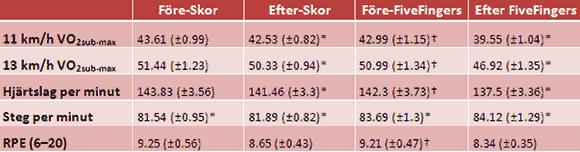 Förändringen i olika testvärden hos deltagarna efter 4 veckor med långsamt stegrad barfotaträning