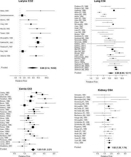 Här kan du se alla inkluderade studier för fyra av cancerformerna i meta-analysen, där lungcancer är C34 (1). Som du ser är risken ökad för alla fyra men framför allt för lungcancer där riskökningen är enorm!