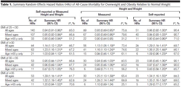 En tabell som visar studiens resultat
