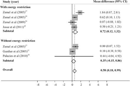 Bild 2. Sammanställning av de studier som tittat på förändring i fettfri massa. De fyra första är studier med energirestriktion och de tre under är utan energirestriktion.